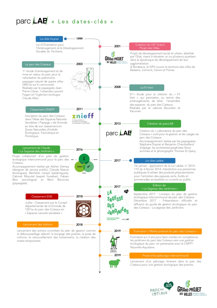 Timeline Historique parcLAB v2